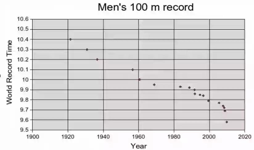 Graph of men's 100m sprint records.