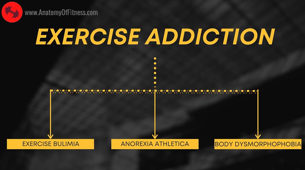 EXERCISE ADDICTION.
