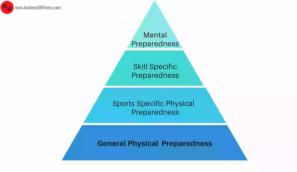 GENERAL PHYSICAL PREPAREDNESS forming the base of SPORTS SPECIFIC, SKILL SPECIFIC & MENTAL PREPAREDNESS.