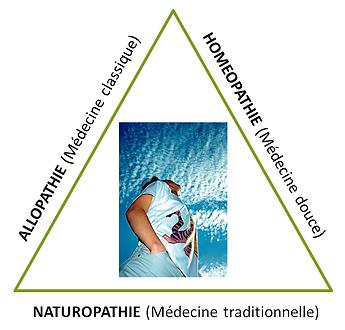 Triangle médicale des différentes médecines
