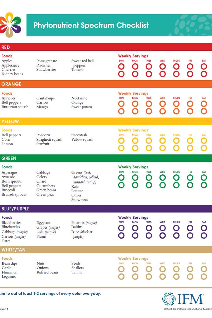 Phytonutrient Spectrum Checklist.png