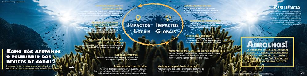 infografico sobre Impactos sobre os recifes de coral