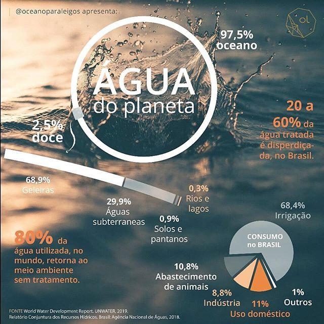 Uso da água no planeta