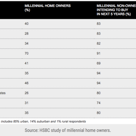 4 in 10 Millennials Own Their Home: HSBC Study