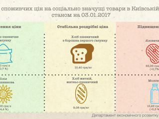 Цінова ситуація на продовольчому ринку області