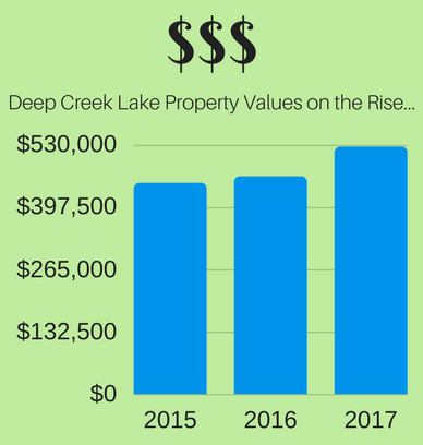 In 2017 DCL Homes Sold for  $63,050 more than 2016 and  $77,159 2015!