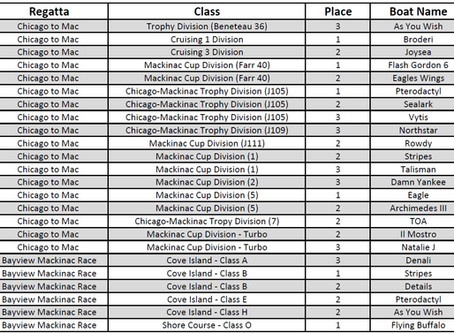 2018 Chi to Mac and Bayview- Mac Race Results