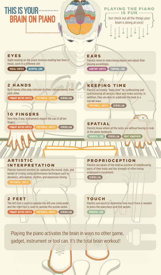 This is your Brain on Piano