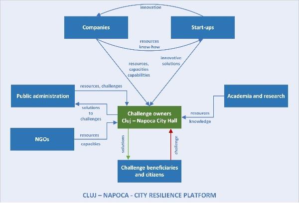 City Resilience Platform