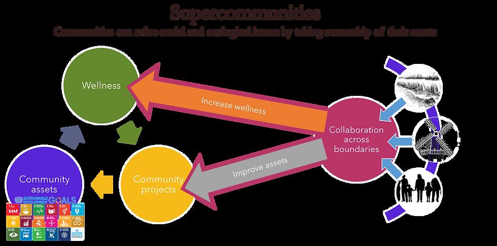 Supercommunities_edited.png