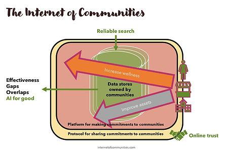 The%20Internet%20of%20Communities_edited.jpg