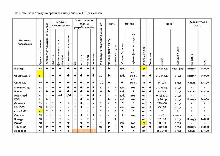 Приложение к отчету по сравнительному ан