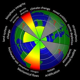 Planetary_Boundaries_2015.svg.png