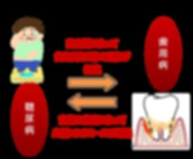 歯周病1.png