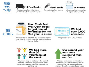 Some facts about Food Truck Fest 2016!