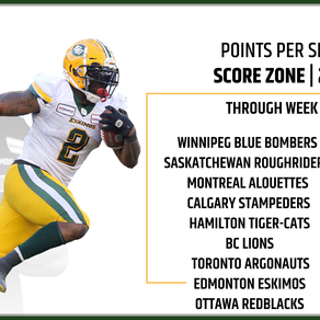 Facts about the Esks Score Zone Struggles