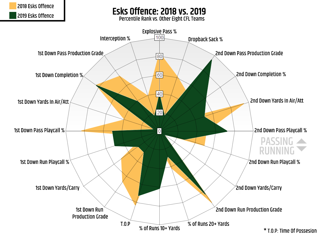 Upon Further Review: The 2019 Esks