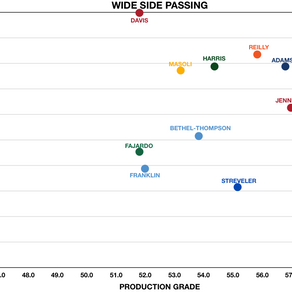 Who is the CFL's Best Wide Side Passer?