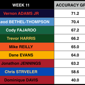 QB Accuracy Grades: Week 11