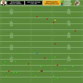 CFL Wk 6 - QB Target Charts