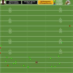 CFL Wk 7 - QB Target Charts