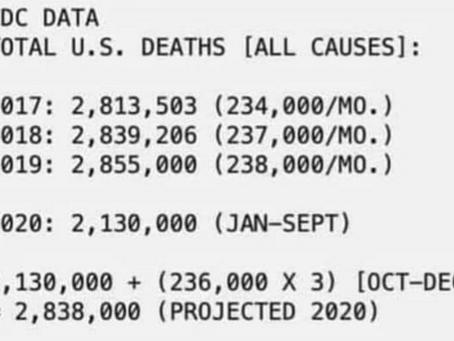 TOTAL US DEATHS 2014,2015,2016,2017,2018,2019 & 2020