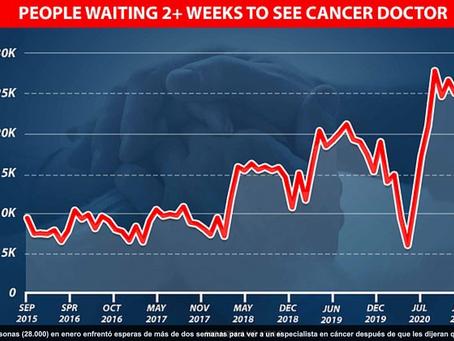 CANCER -Los expertos han calificado el retraso como 'la mayor crisis en oncología' en más de 50 años