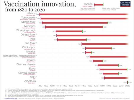 Diez meses vs. un siglo: un gráfico para entender el récord histórico de la vacuna contra el Covid