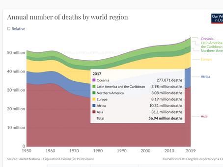 Total de Muertos 2017,2018,2019,2020
