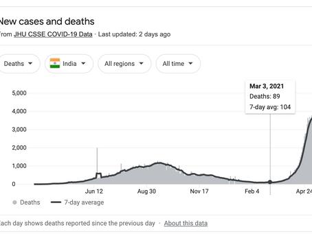 INDIA : ¿Porque estamos viendo tantas Muertes al parecer asociadas al VIRUS?