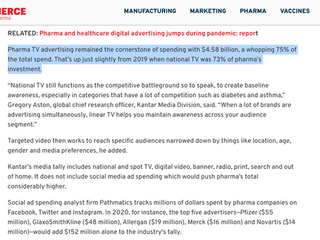 Pharma TV advertising remained the cornerstone of spending with $4.58 billion, 75% of total spent
