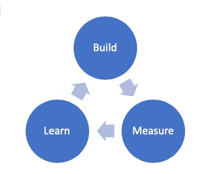 Was ist die Lean Startup Methode?