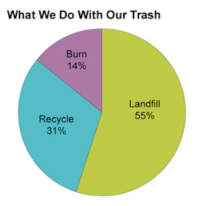 chart of trash use