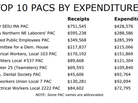 Construction Unions Dominate Top 10 in PAC Contributions