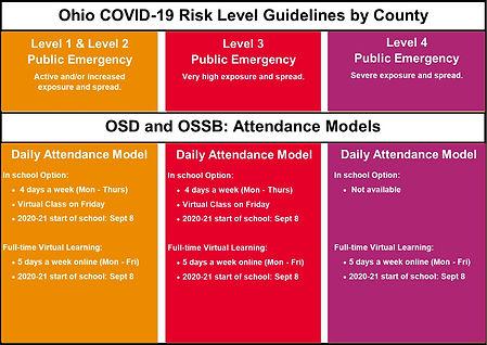 Attendance Models OSD OSSB 2020.jpg