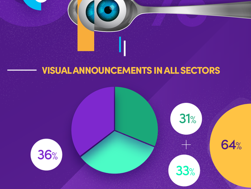 Only 31% of employers do not use visualizations in the battle for talent