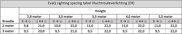 ER spacing tabel.png