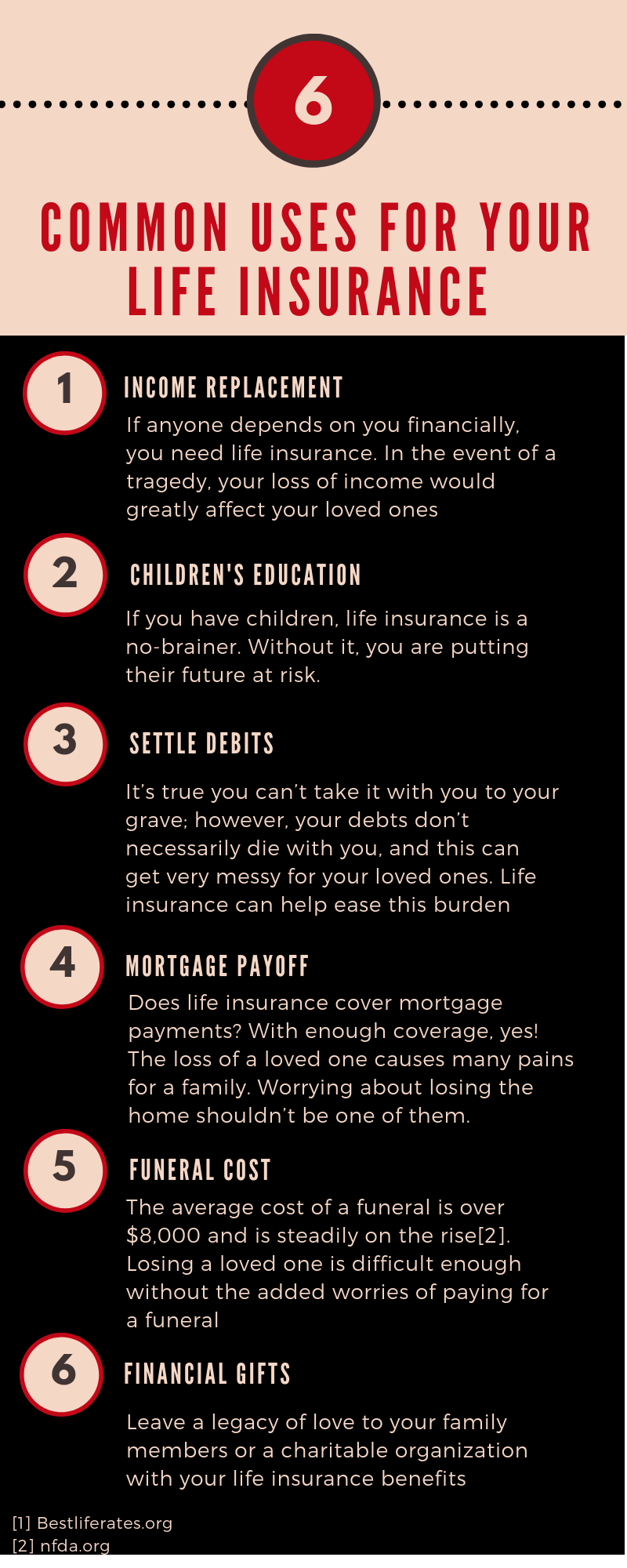 Life Insurance, Income Replacement, Children's Education, Settle Debits, Mortgage Payoff, Funeral Cost, Financial Gift, Term Insurance, Whole Life Insurance