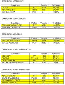 BALANÇO DAS ELEIÇÕES EM SERRA DO SALITRE / MG
