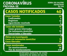 CASO DE COVID-19 CONFIRMADO EM TRABALHADOR DE EMPRESA EM SERRA DO SALITRE – MG GERA PREOCUPAÇÃO PELO