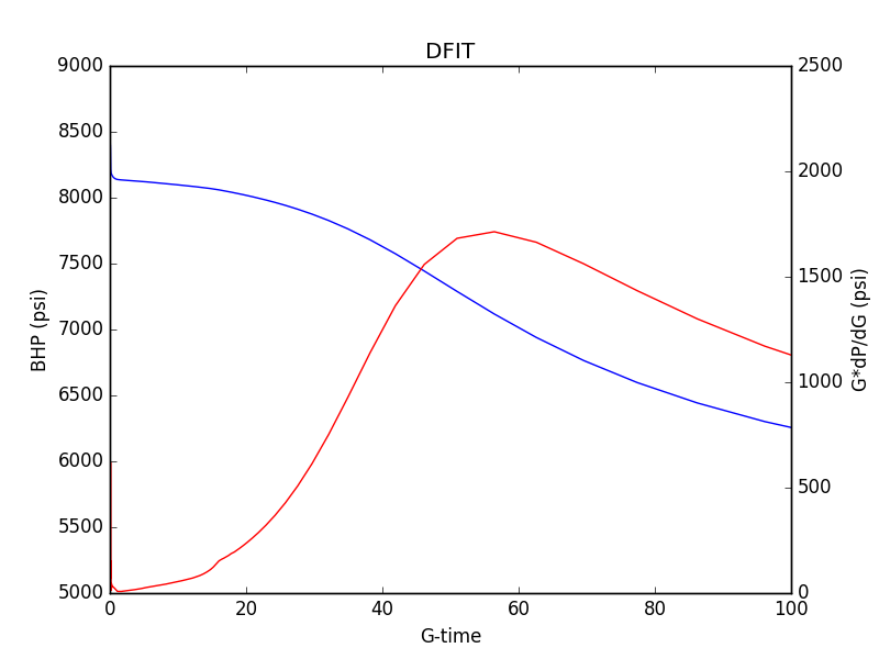 G-function plot of a diagnostic fracture injection test
