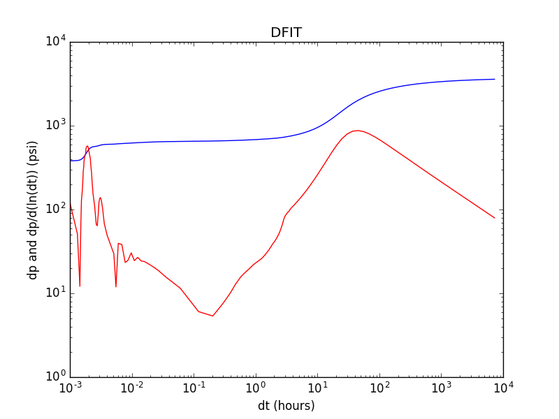Diagnostic fracture injection test in a log-log plot