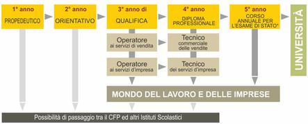 CFP UPT qualifiche e diplomi