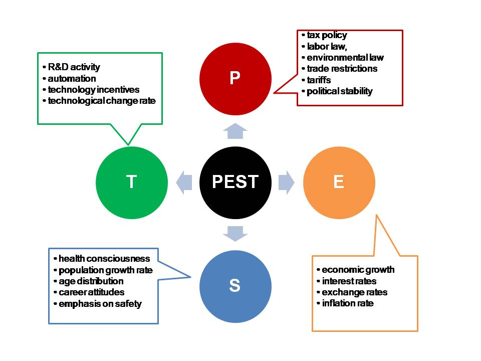 Pest analysis china footwear industry