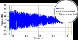 sonium acoustique, représentation de la forme d'onde