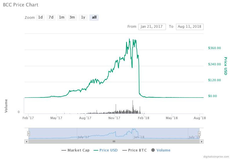 The crash of BCC in January 2018