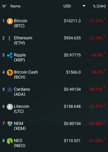 Cryptocurrency market cap on January 16th, 2018