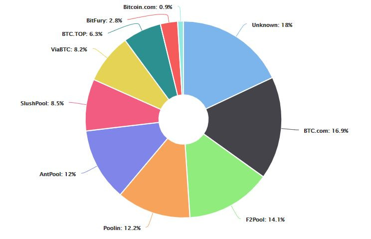 Hashrate Distribution of the mining pools in Bitcoin blockchain