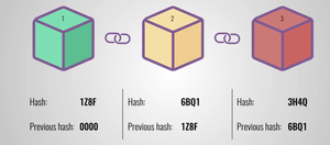 Each block contains some data, the hash of the block and the hash of the previous block