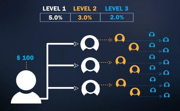 Bitconnect's multi-level marketing structure